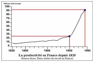 Productivité-de-1881-à-1990