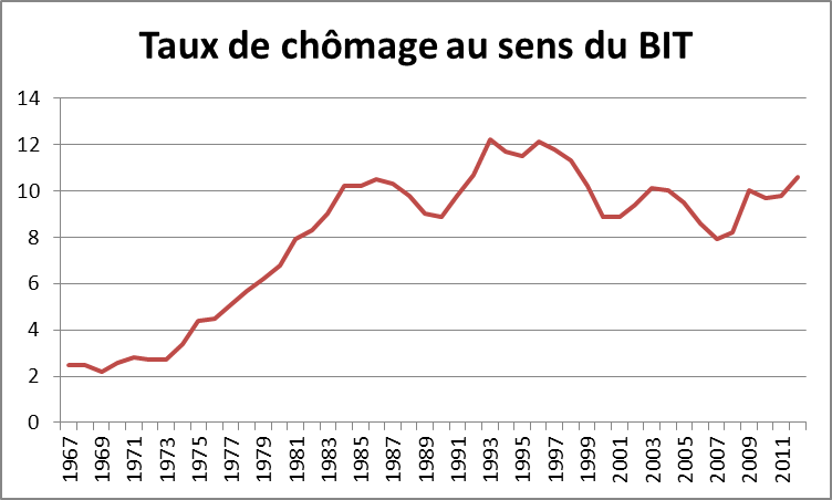 http://wanlin.info/wp-content/uploads/2013/04/taux-de-chomage.png